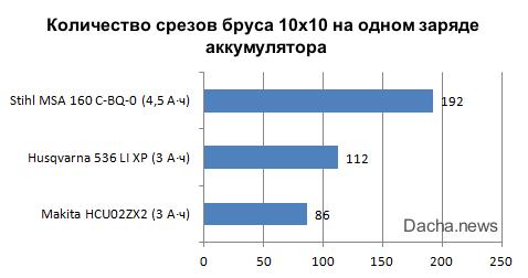 тест аккумуляторных цепных пил