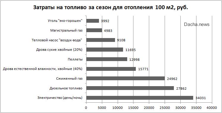 стоимость отопления разными видами топлива
