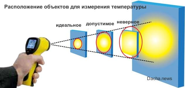 пирометр расстояние до объекта