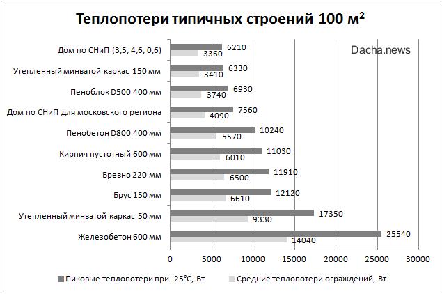сравнительная диаграмма теплопотерь домов из различных материалов