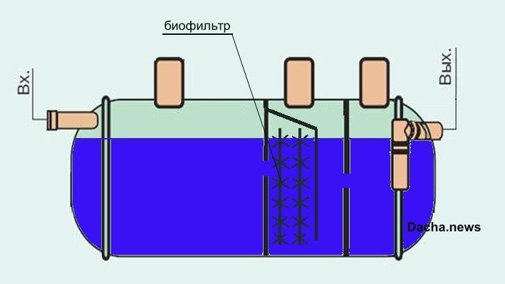 место установки биофильтра в септике