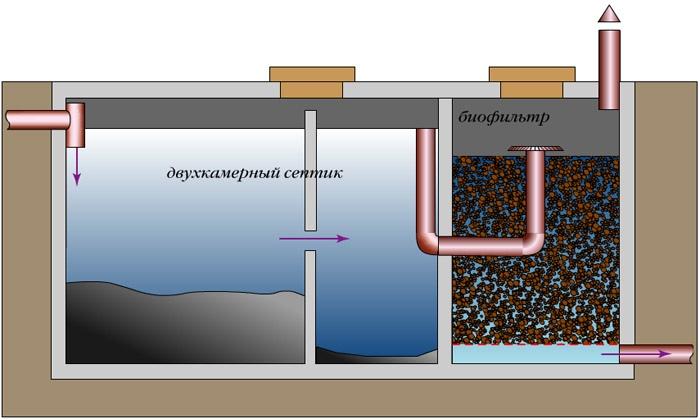биофильтр с объемной загрузкой в септике