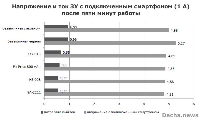 диаграмма результатов тестов автомобильных usb-зарядок