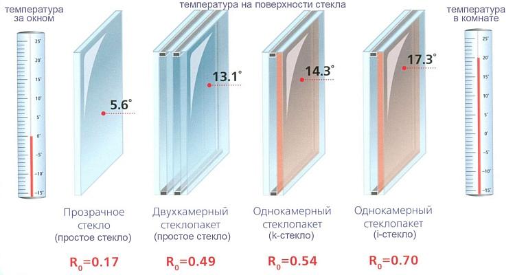 Теплопроводность стеклопакетов